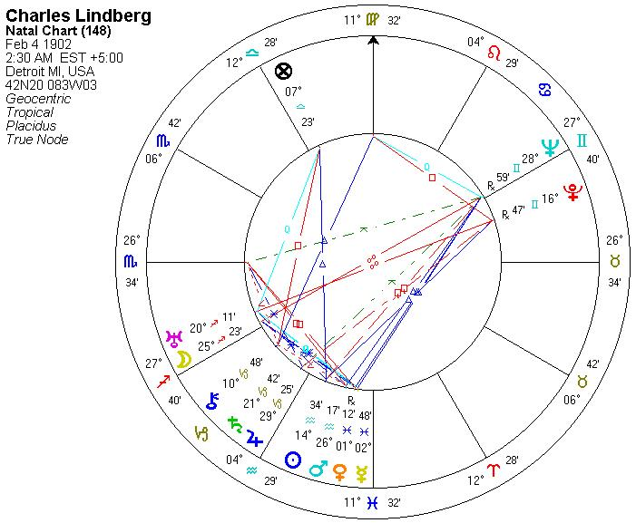 Astrology and Mystery Page